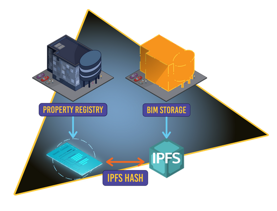 Building Information Model storage in IPFS