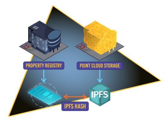 LiDAR 3D Point cloud storage in IPFS