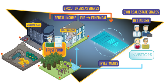 Collective real estate investments on the Ethereum blockchain